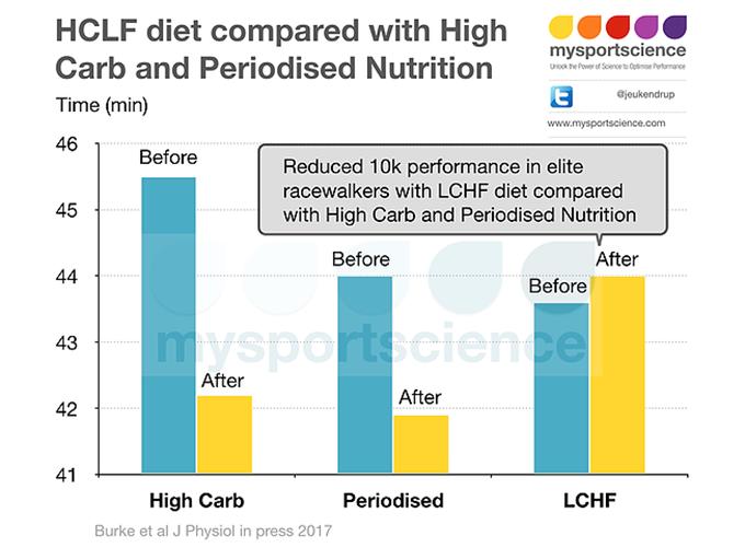 dieta a basso contenuto di carboidrati male per i corridori