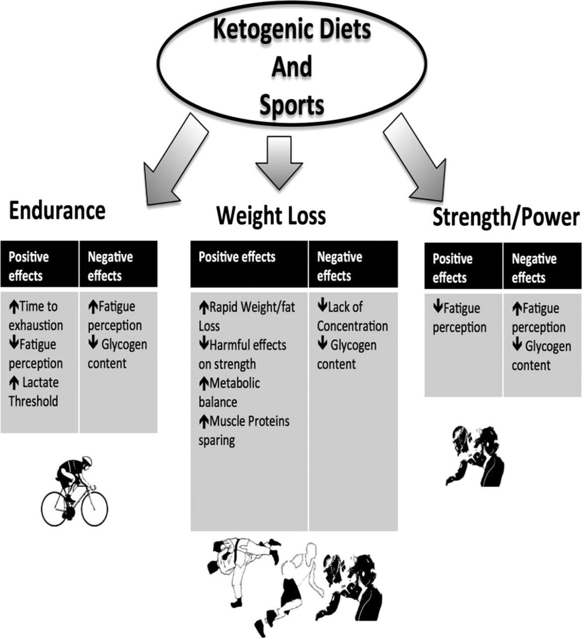 esercizi per la dieta chetogenica