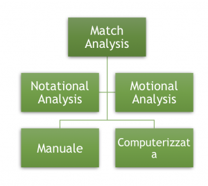 tipi di match analysis