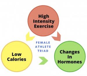 caratteristiche triade atleta