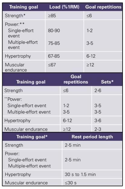 stimolazione della forza muscolare