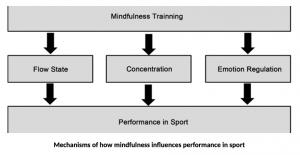 effetti mindfulness in sport