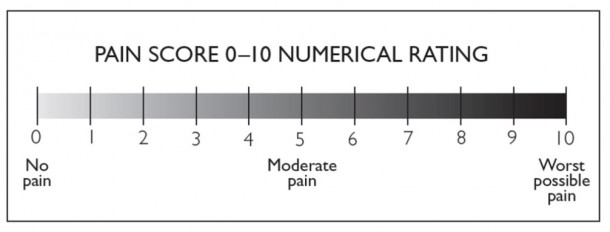 Numeric Rating Scale for Pain