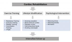componenti riabilitazione cardiaca