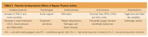 effetti cardioprotettivi attività fisica
