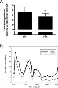 livelli di glucosio nel sangue dopo hiit