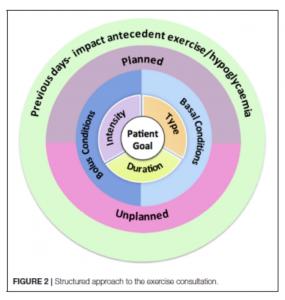 approccio strutturato per consultazione