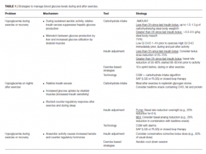 livelli di insulina nel diabete mellito di tipo 1