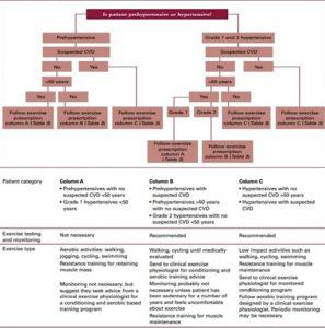 screening ipertensione arteriosa