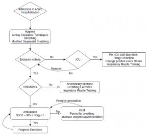 riabilitazione polmonare e decorso clinico covid-19