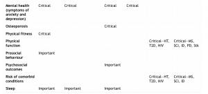 sintesi dei risultati per gruppi di popolazione_2