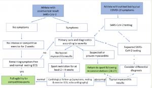 algoritmo di valutazione per il return to play di un atleta positivo al covid-19