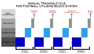 annual training cycle for football utilizing block system