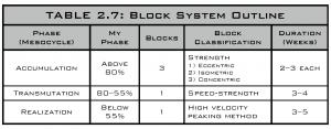 block system outline