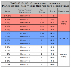 concentric loading parameters and their respective mesocycle