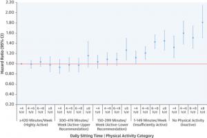 correlazione tra tempo di seduta, attività fisica e evento di mortalità per tutte le cause