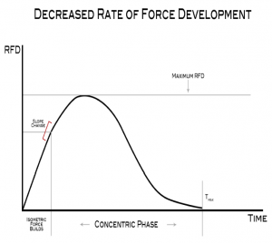 decreased rate of force development