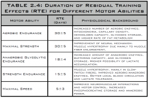 duration of residual training effects (RTE) for different motor abilities