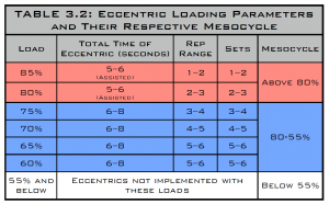 eccentric loading parameters and their respective