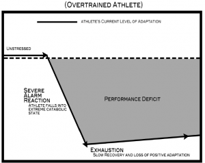 overtrained athlete