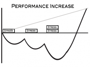 performance increase