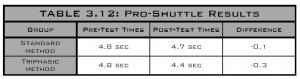 pro-shuttle results