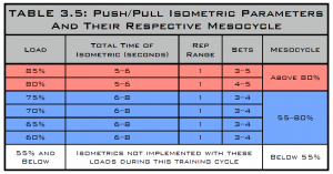 push:pull isometric parameters and their respective mesocycle