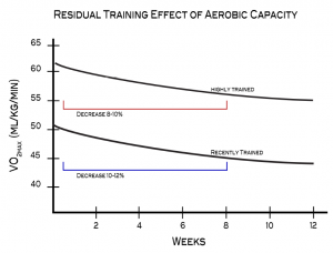 residual training effect of aerobic capacity