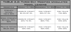 three-day modified undulated model loading