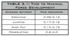 time to maximal force development
