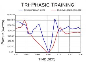 triphasic training