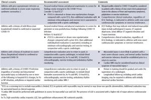 valutazione cardiaca in atleti con Covid-19