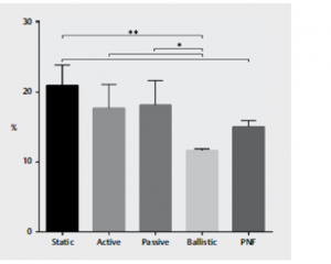 differenze percentuali di guadagno di flessibilità in relazione alle tipologie di stretching