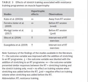 studi che hanno associato lo stretching al resistence training