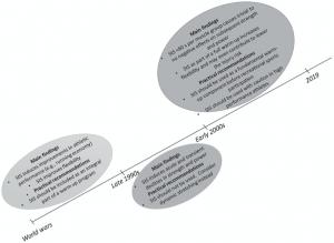 timeline della concezione sugli effetti dello stretching statico sulla forza, potenza e performance