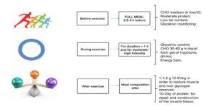 la composizione dei pasti prima, durante e al termine dell'esercizio fisico in atleti diabetici