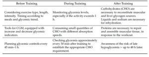 l'alimentazione prima, durante e dopo l'allenamento