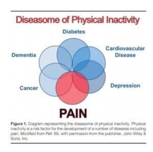 malessere da inattività fisica